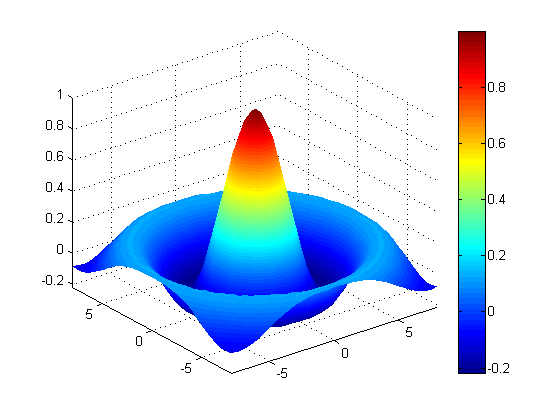 Surface Plot Example